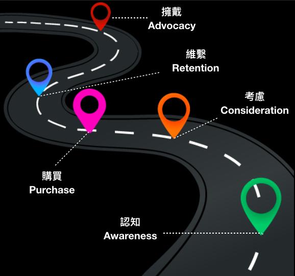 customer journey/顧客旅程